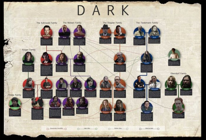 netflix-dark-family-tree-explained-1024x698